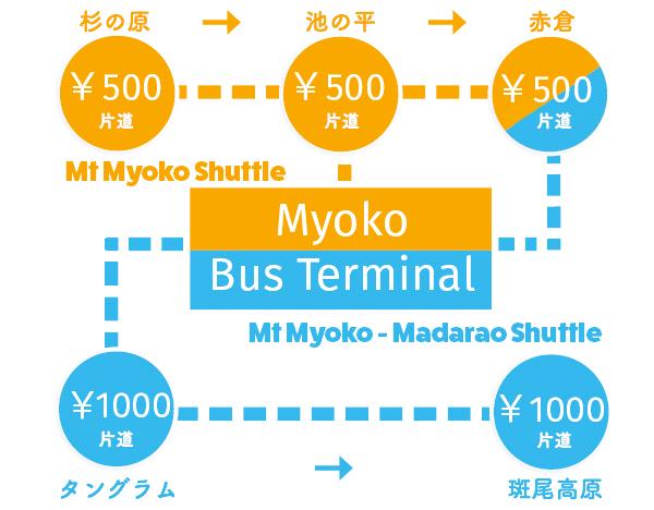 ローカルシャトルバス料金表